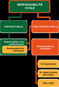 Les responsabilités couvertes par l'assurance responsabilité civile